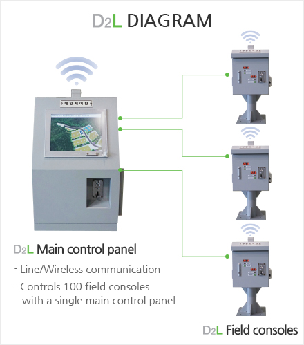 Charge type panel board system